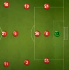 3-1-2-3-1 Top Eleven Formation football manager Tactics, 10 Red Players and Green Player is Goalkeeper