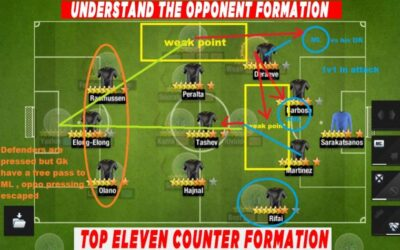 Top Eleven Counter Formation with Tactics