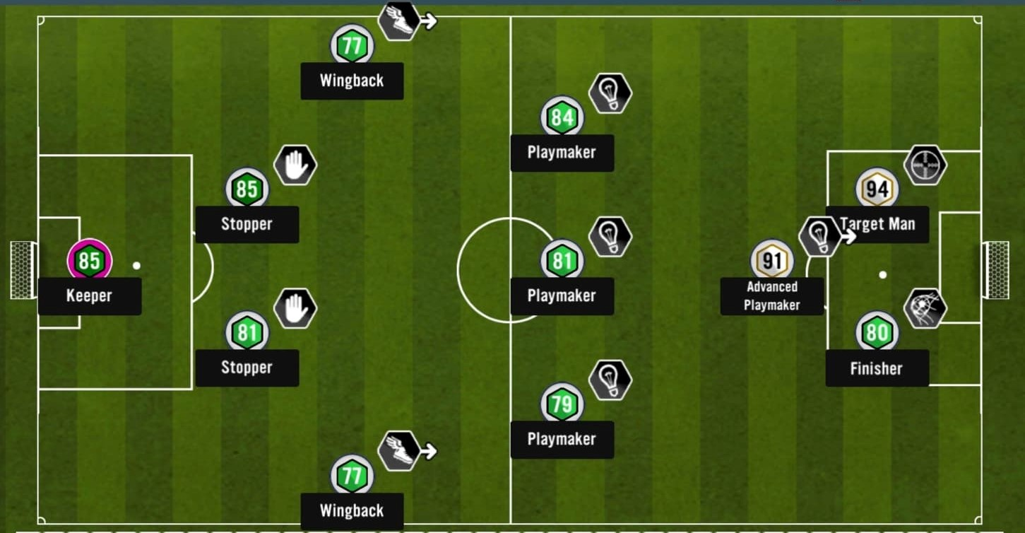 Most goal scoring formation for soccer manager 2021